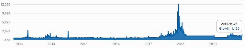 "Figure 3: ""Bitcoin"" Reddit Subscriber Growth since 2013 (Source: Redditmetrics)"