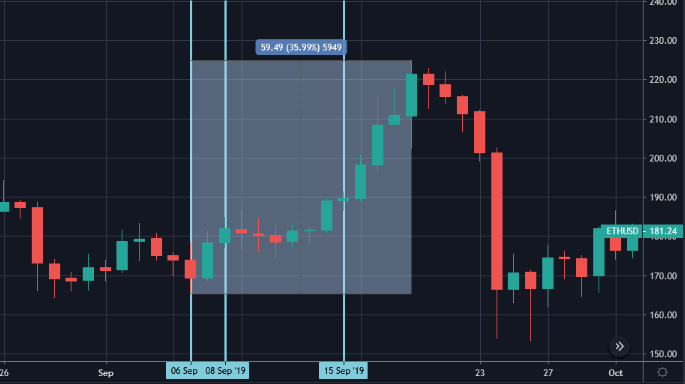 Figure 4: ETH September 2019 Performance – Daily Chart (Source: Tradingview)