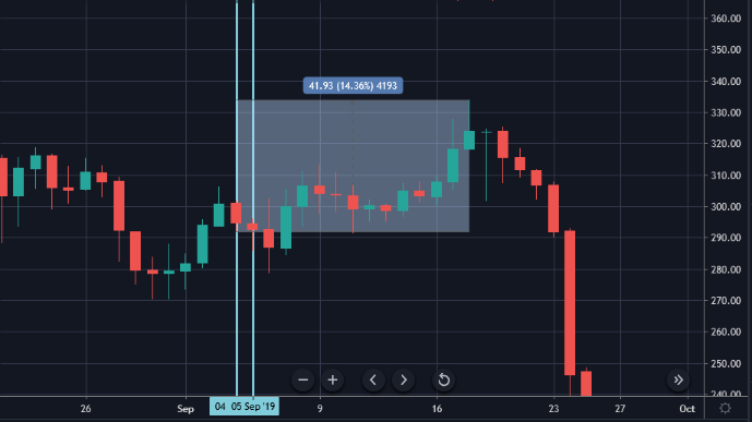 Figure 5: BCH September 2019 Performance- Daily Chart (Source: Tradingview)