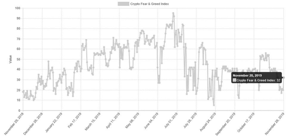Figure 1: Crypto Dear & Greed Index (Source: Alternative.me)