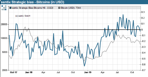 Figure 3: Sentix Bitcoin Strategic Bias (Source: Sentix)