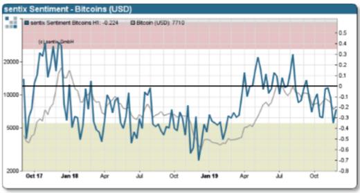 Figure 2: Sentix Bitcoin Sentiment Index (Source: Sentix)