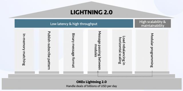 Lightning 2.0 upgrade framework