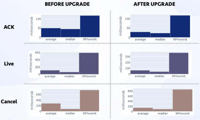 Before Upgrade/ After Upgrade