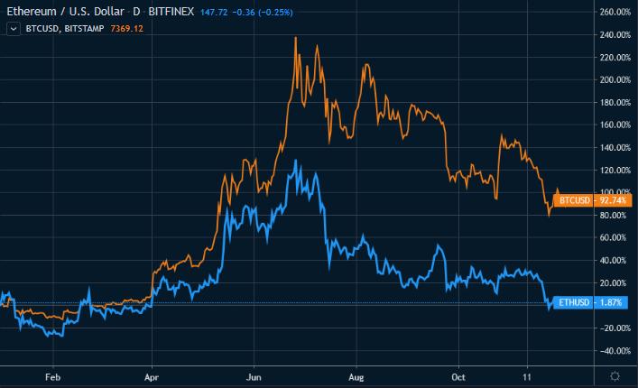 Figure 1: Ethereum vs. Bitcoin YTD Performance (Source: Tradingview)