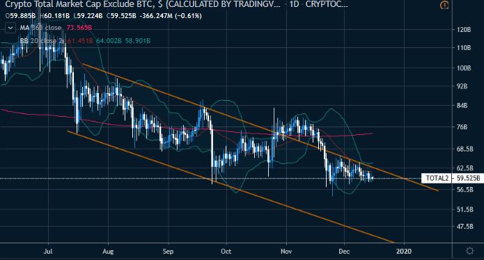 Figure 1: Crypto Total Market Cap Ex-BTC (Source: Tradingview)