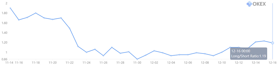 Figure 4: OKEx BTC Long/Short Ratio (Source: OKEx)
