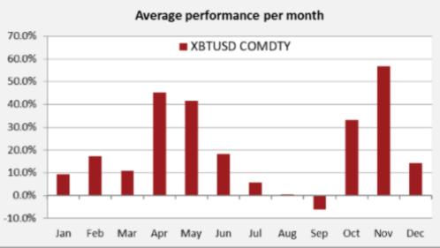 Figure 5: BTC Seasonal Performance Pattern Since 07/2010 (Source: Sentix; Bloomberg)