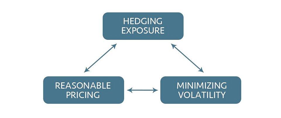 The main value of crypto derivatives