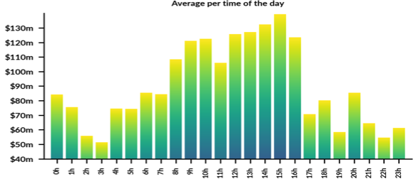 Figure 5: Avg. XBTUSD Perp. Hourly Volume on BitMEX (UTC); 30-Day Average; as of 18-Dec-19 (Source: Skew)
