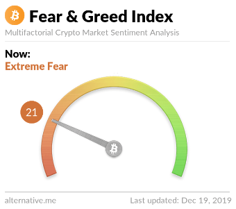 Figure 4: Crypto Fear & Greed Index (Source: alternative.me)