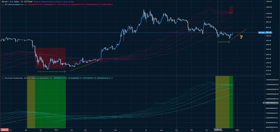 Figure 4: BTC Difficulty Ribbon and Prices Daily Chart (Source: Tradingview)