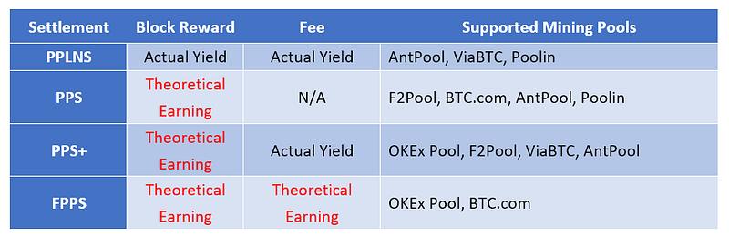 Figure 1. OKEx Pool's Mining Yield Settlement Models