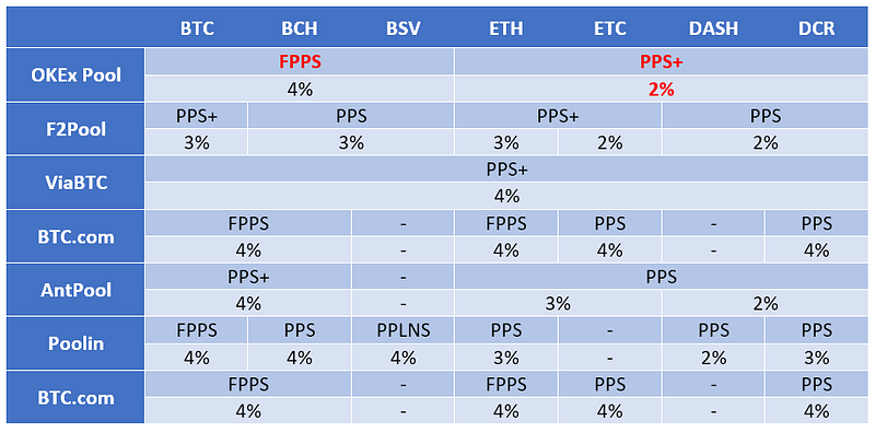 Figure 2. Fees Comparison between OKEx Pool & Other Mining Pools