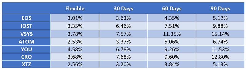 Figure 3. OKEx Pool Staking Yield