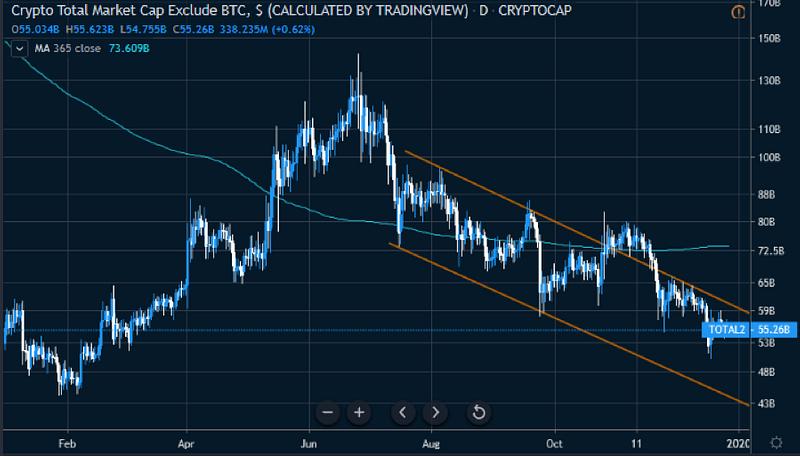 Figure 1: Crypto Total Ex-BTC Market Cap — YTD Chart (Source: Tradingview)