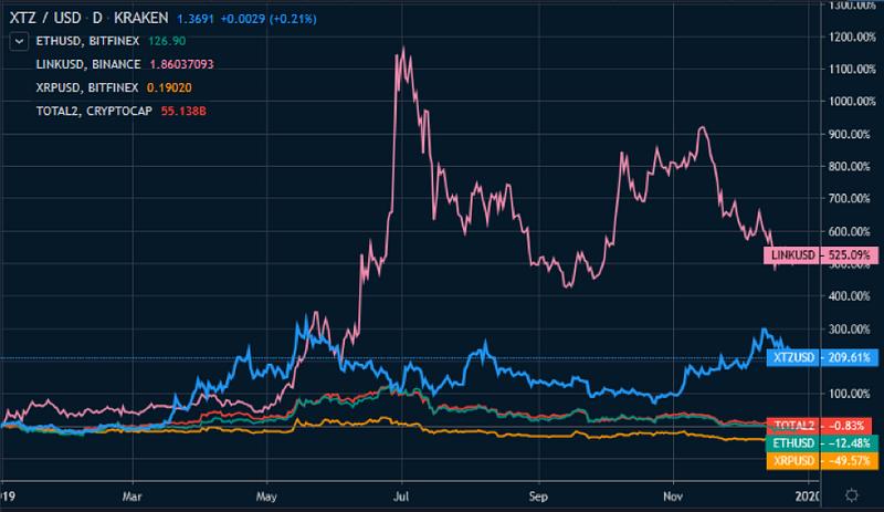 Figure 2: ETH/XRP/XTZ/LINK/Crypto Total Ex-BTC Market Cap Comparison — YTD (Source: Tradingview)