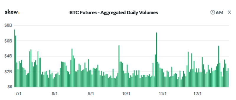 Figure 3a: OKEx BTC Futures Aggregated Daily Volume (Source: Skew)