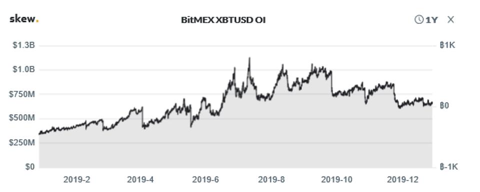 Figure 3b: BitMEX XBTUSD Open Interest (Source: Skew)