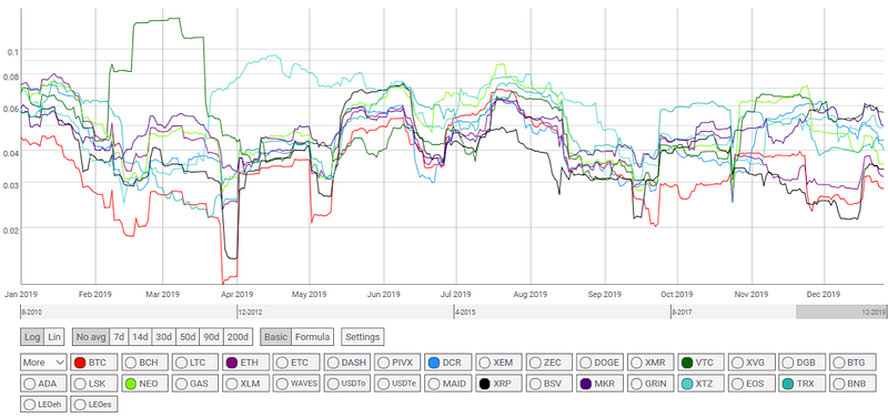 Figure 4: BTC/Major Altcoins 30-Day Volatility vs. Daily Returns (Source: Coinmetrics.io)