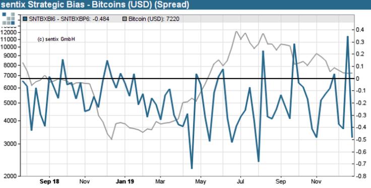 Figure 2: Sentix Strategic Bias – Bitcoin (Spread) (Source: Sentix)