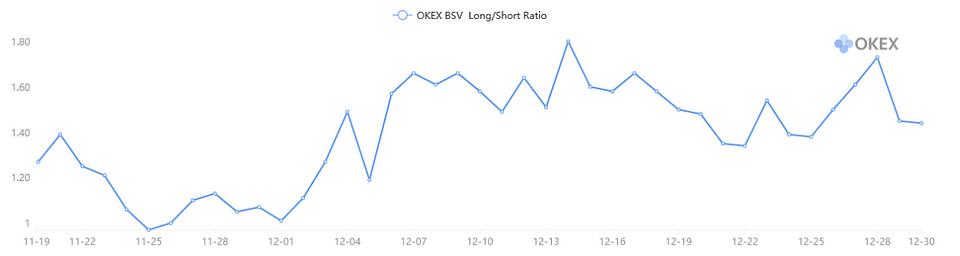 Figure 7: OKEx BSV Long/Short Ratio