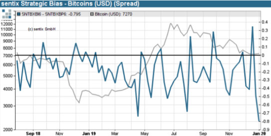 Figure 2: Sentix Bitcoin Strategic Bias Spread vs. Price (Source: Sentix)