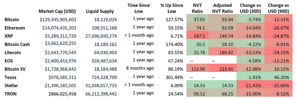 Figure 1: Metrics of Major Cryptocurrencies in December (Source: Messari.io; Coin360)