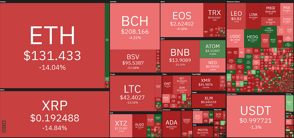 Figure 2: Altcoin Performances in December (Source: Coin360)