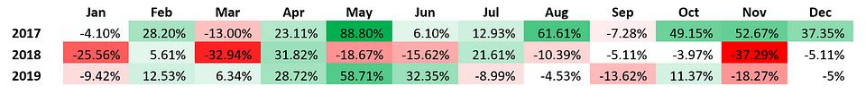 Figure 4: OKEx's BTC Index Monthly Performance (Source: OKEx)