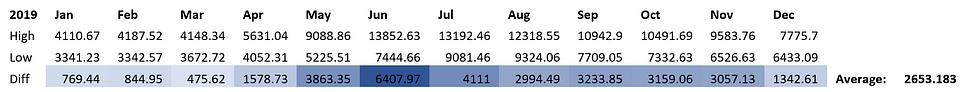 Figure 5: OKEx BTCUSD Index Monthly Ranges (Source: OKEx)