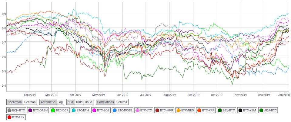 Figure 8: Bitcoin's Correlation with Major Altcoins (Source: Coinmetrics.io)