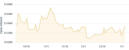 Figure 10: CME Bitcoin Futures Total Open Interest (Source: Skew)