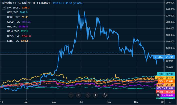 Figure 1: Bitcoin vs. Macro Assets Yearly Returns (Source: Tradingview)