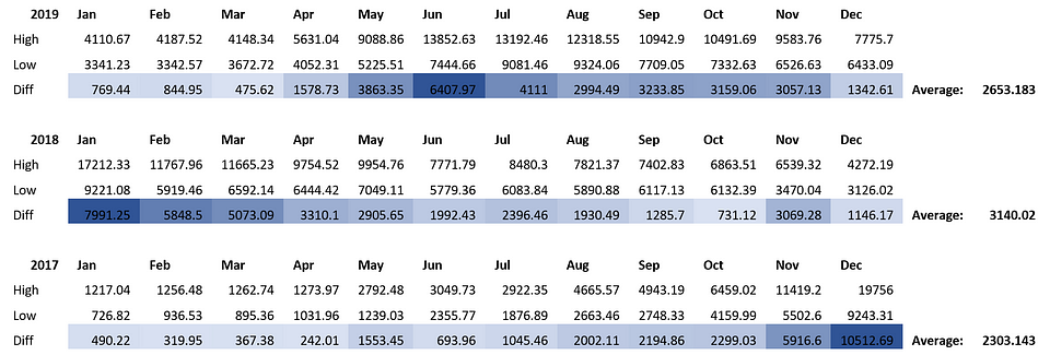 Table 1: OKEx BTCUSD Index Monthly Ranges (Source: OKEx)