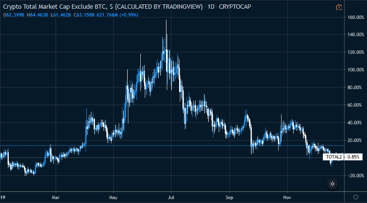 Figure 2: Crypto Total Market Cap Ex-BTC (Source: Tradingview)