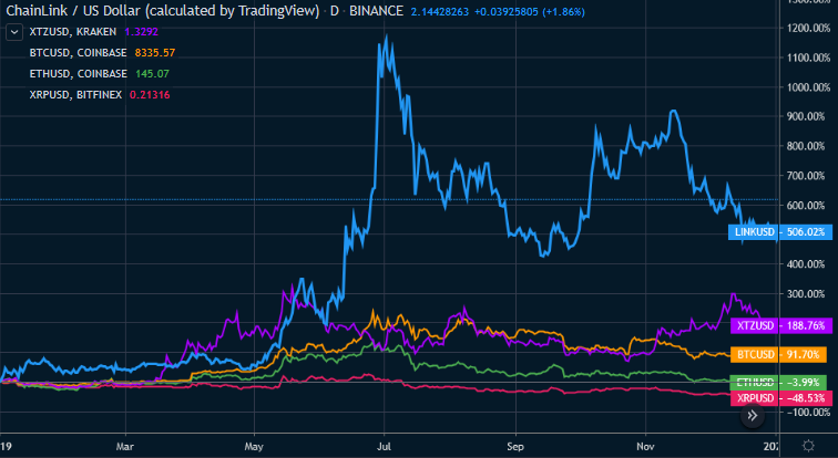 Figure 3: LINK beat major altcoins in 2019 (Source: Tradingview)