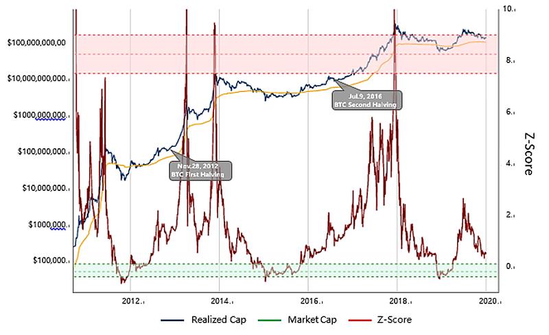 Figure 3: Bitcoin Z-score Model (Source: lookintobitcoin.com)