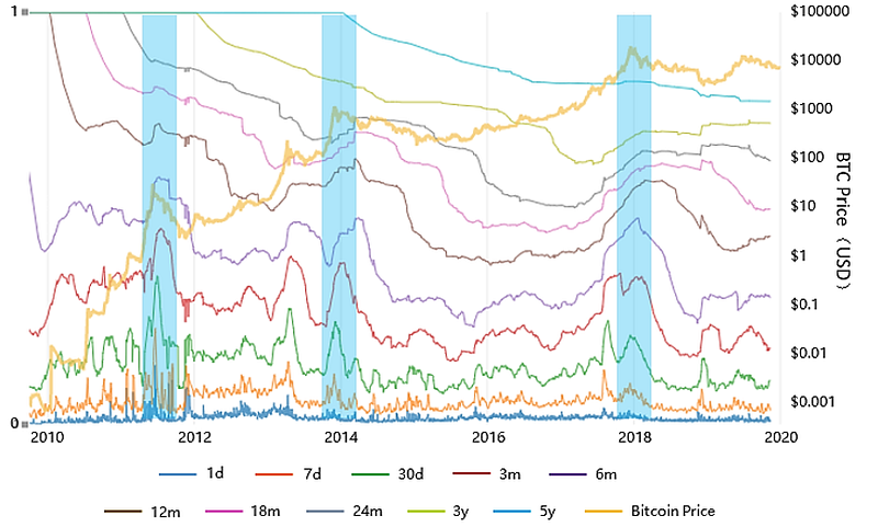 Figure 4: The destruction of bitcoin-days with different holding periods (Source: charts.woobull.com)