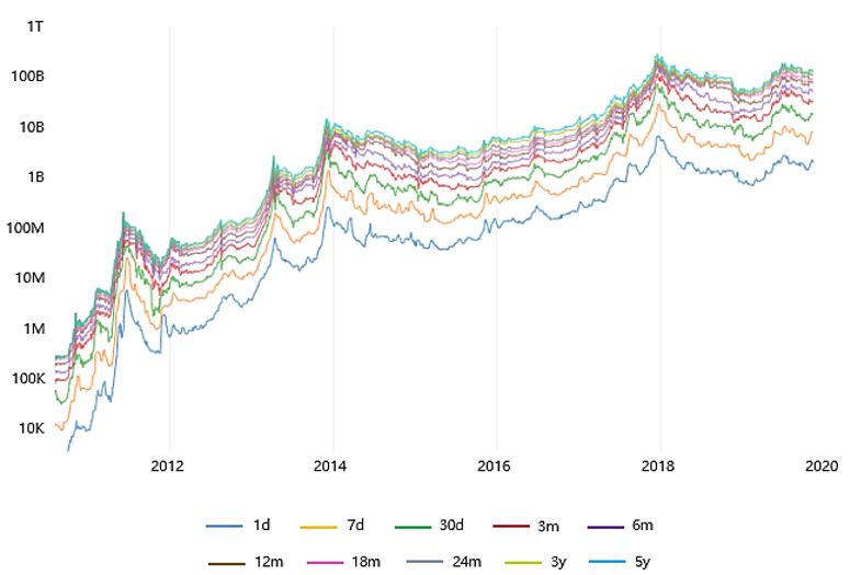 Figure 5: Bitcoin HODL Capitalisation (Source: charts.woobull.com)