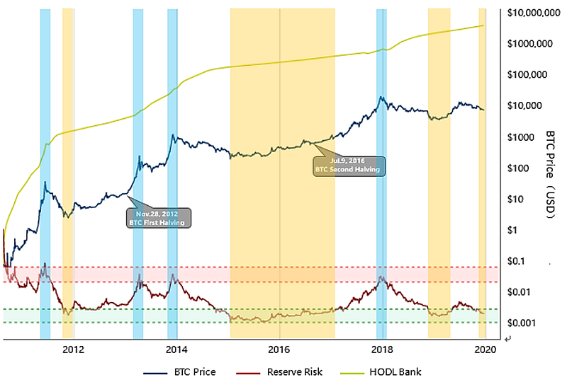 Figure 6: Reserve Risk (Source: lookintobitcoin.com)