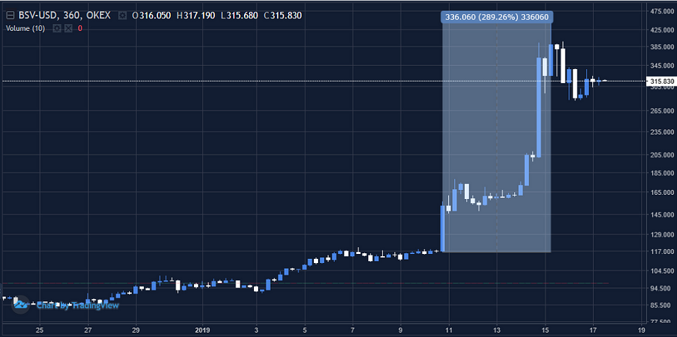 Figure 1: OKEx BSVUSD Index 6-Hour Chart (Source: OKEx; Tradingview)