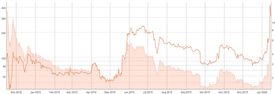 Figure 2: BSV in USD (Line) vs. MVRV Ratio (Area) (Source: Coinmetric.io)