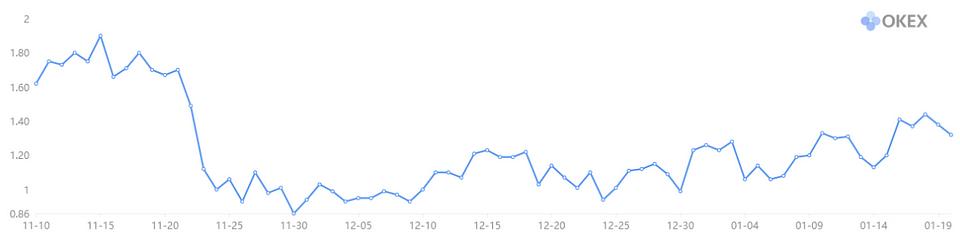 Figure 3: OKEx BTC Long/Short Ratio (Source: OKEx)