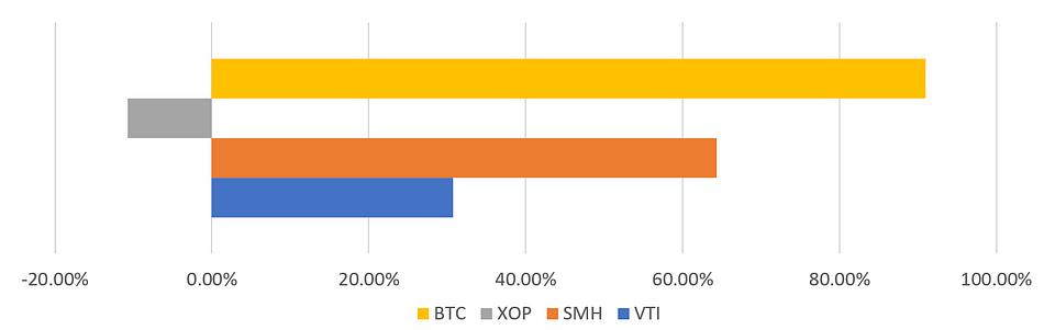 Table 1: BTC/VTI/SMH/XOP 2019 Performances (Source: OKEx; ETF.com)