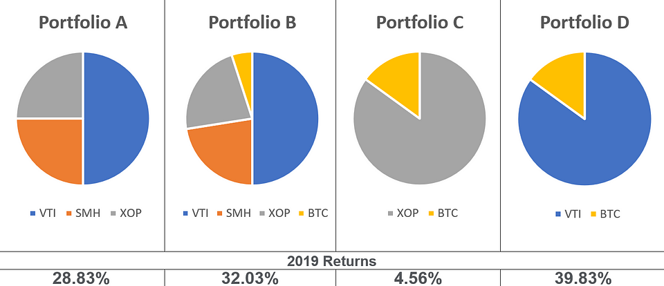 Table 2: Comparison of Returns (Source: OKEx)