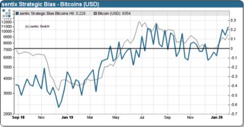 Figure 1: Sentix Bitcoin Strategic Bias (Source: Sentix)