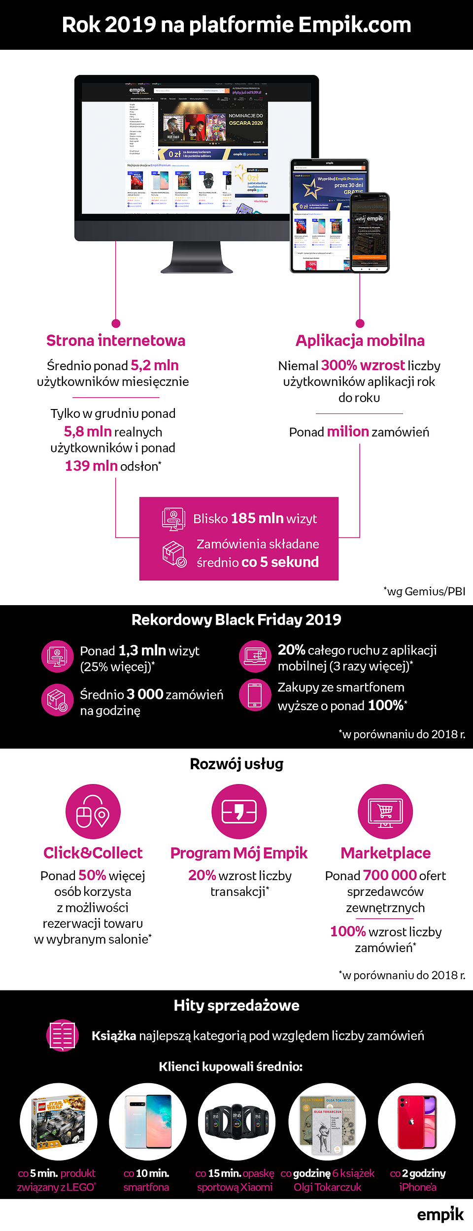 Podsumowanie roku na Empik.com - infografika-kopia.png