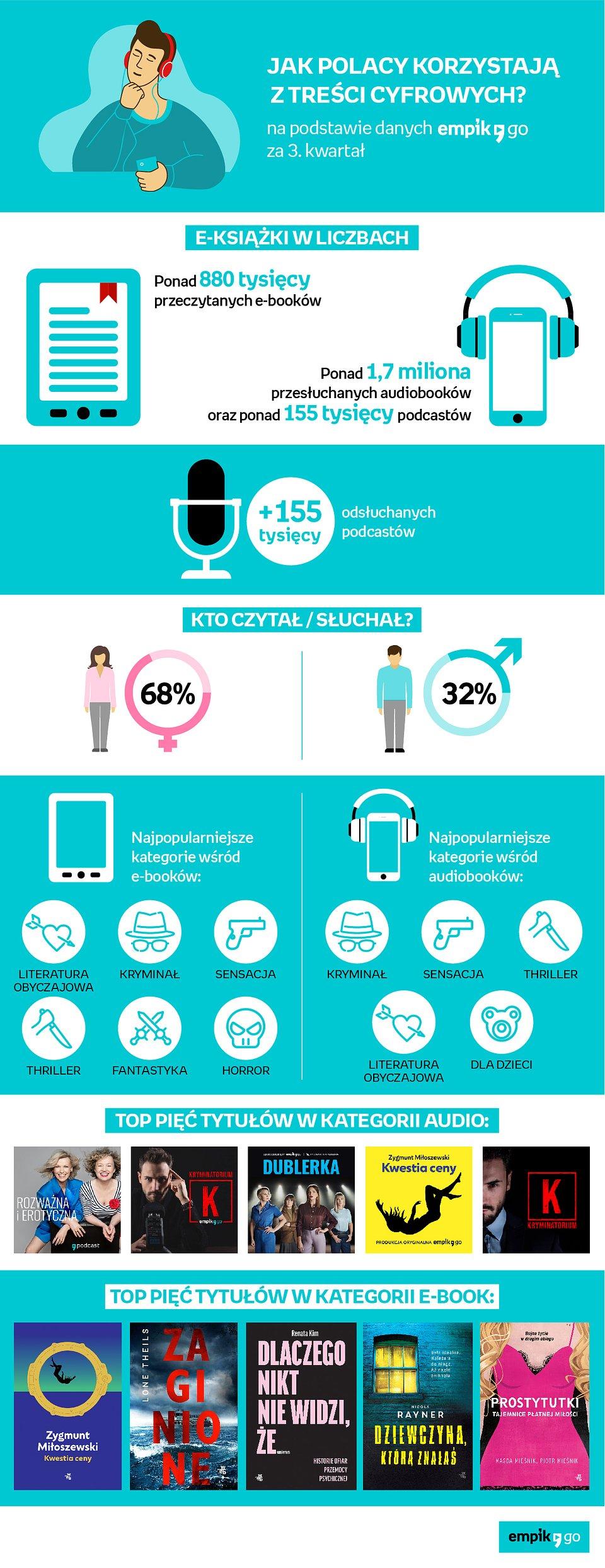 Empik Go_Podsumowanie_infografika.jpg