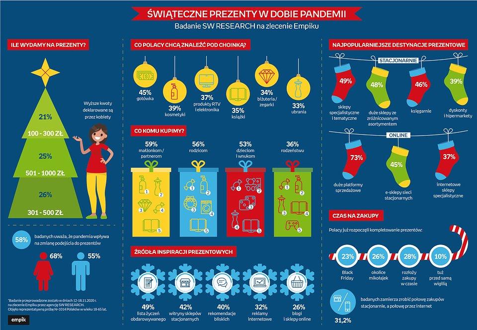 Infografika - zakup świątecznych prezentów.jpg